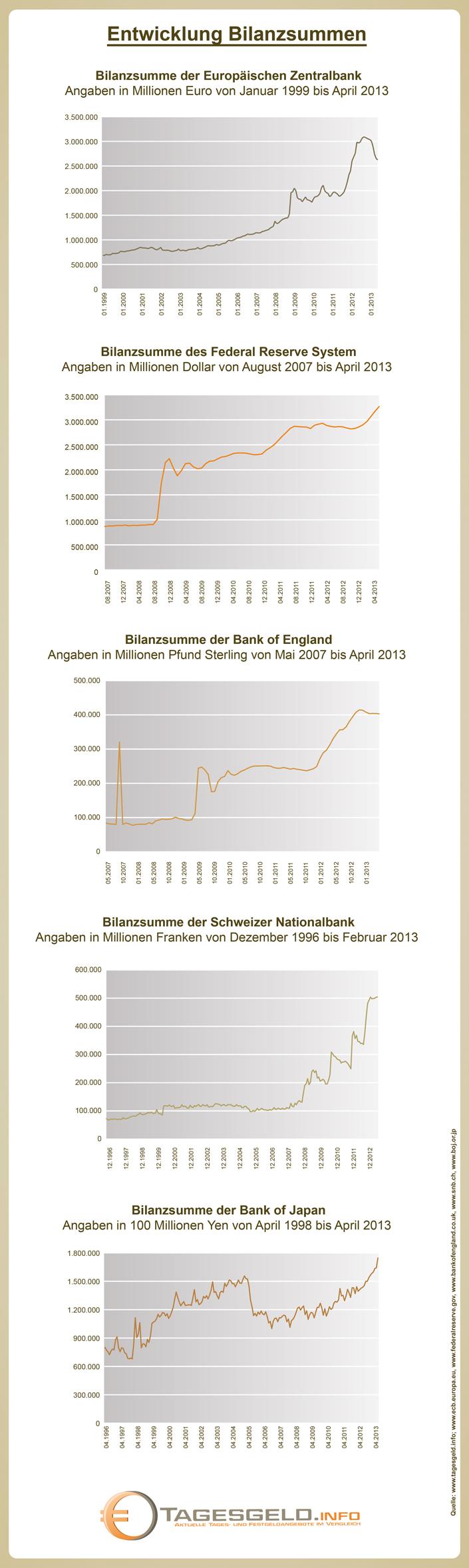Entwicklung der Bilanzsummen der wichtigsten Zentralbanken