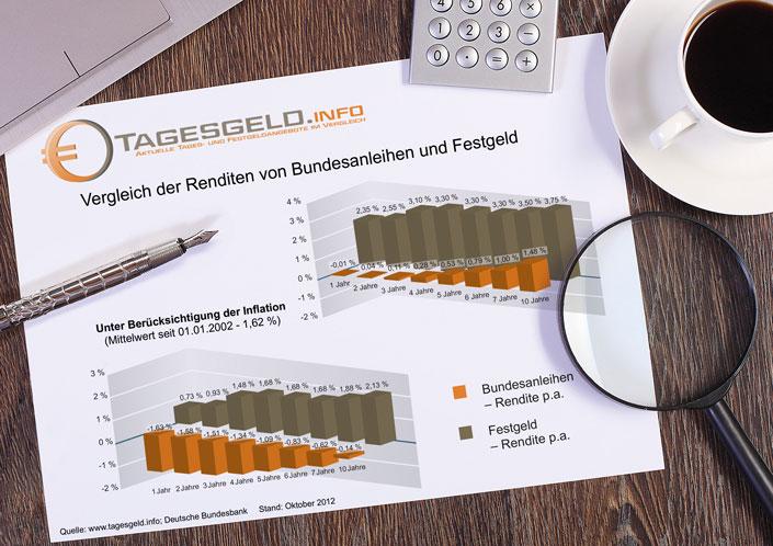 Vergleich der Renditen von Bundesanleihen und Festgeld