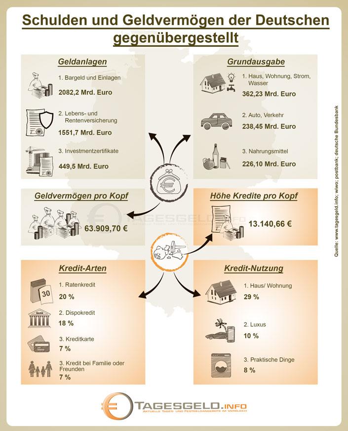 Schulden und Geldvermögen deutscher Haushalte