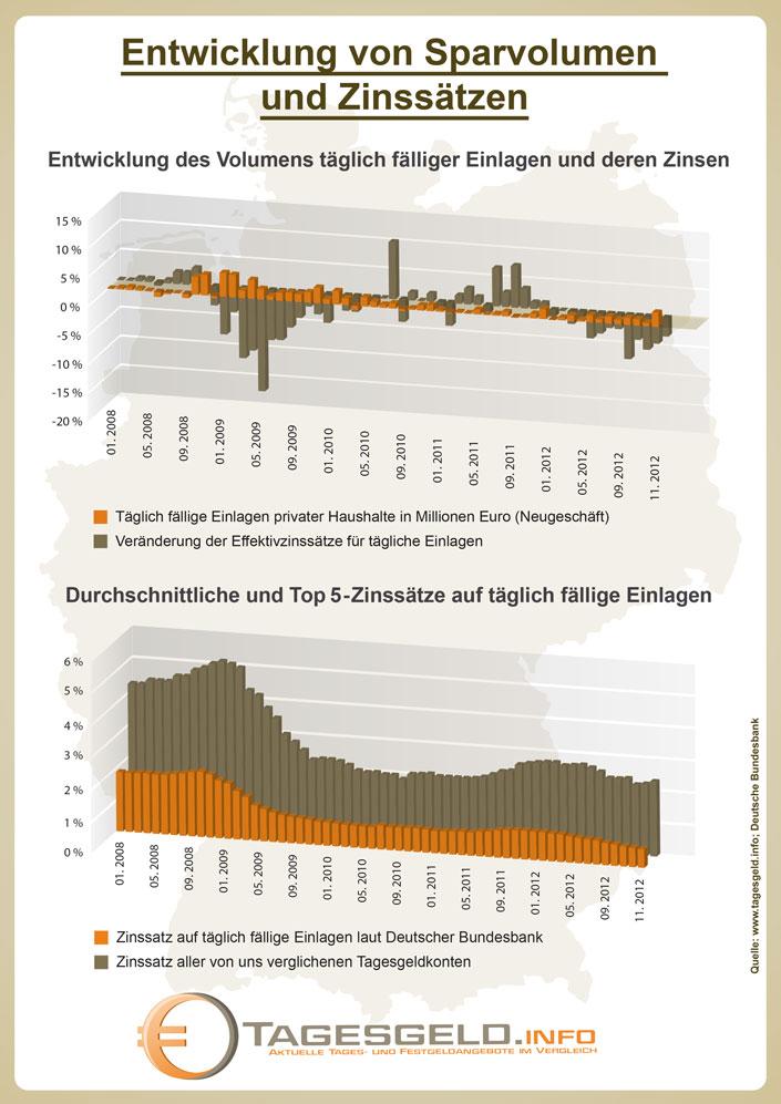 Vergleich der Entwicklung von Sparvolumen und Sparzinsen täglich fälliger Einlagen