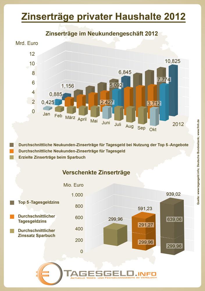 Verschenkte Zinserträge deutscher Sparer auf Sparbüchern 2012