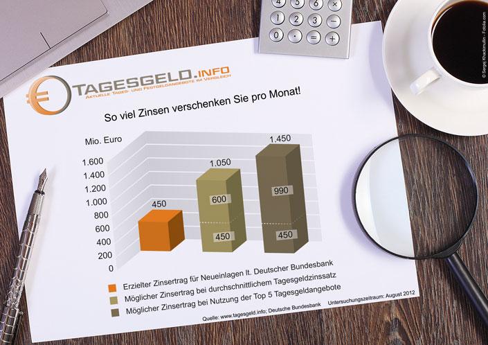 Verschenkte Zinserträge deutscher Sparer im August 2012
