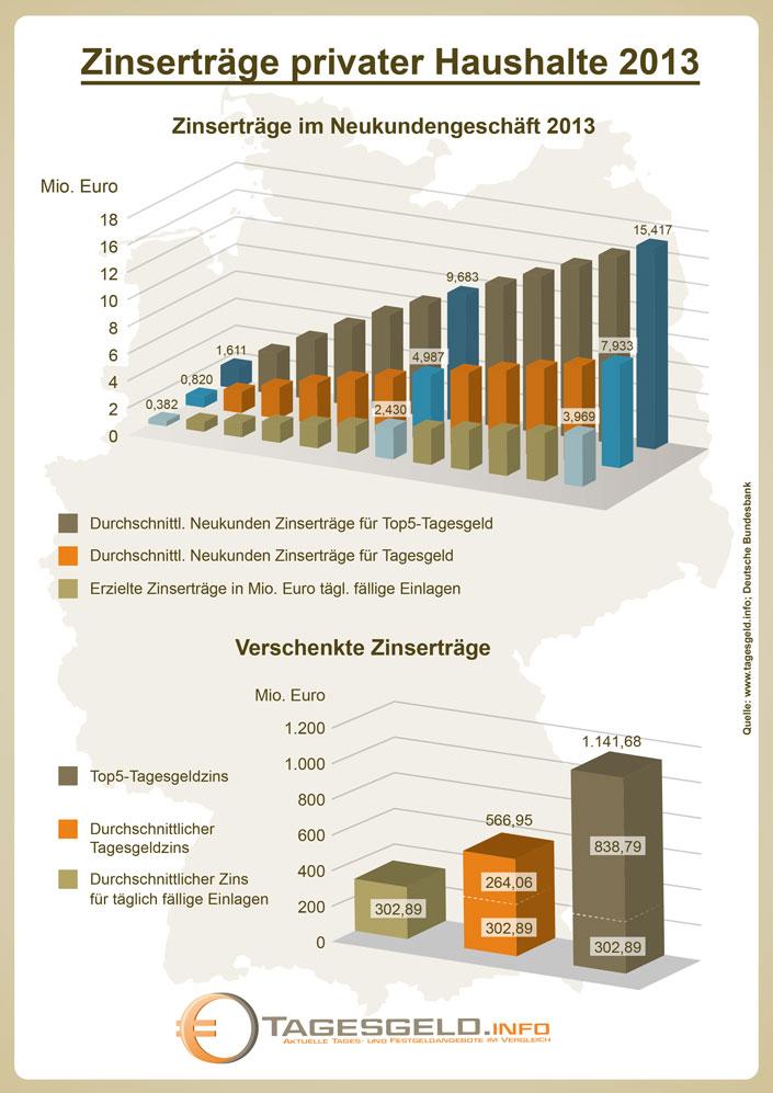 Verschenkte Zinserträge deutscher Sparer 2013