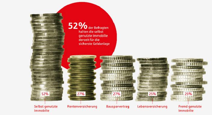 Vermögensbarometer 2014