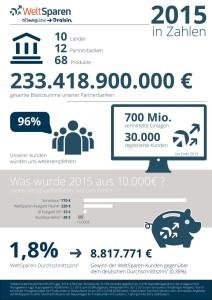 WeltSparen Bilanz für 2015