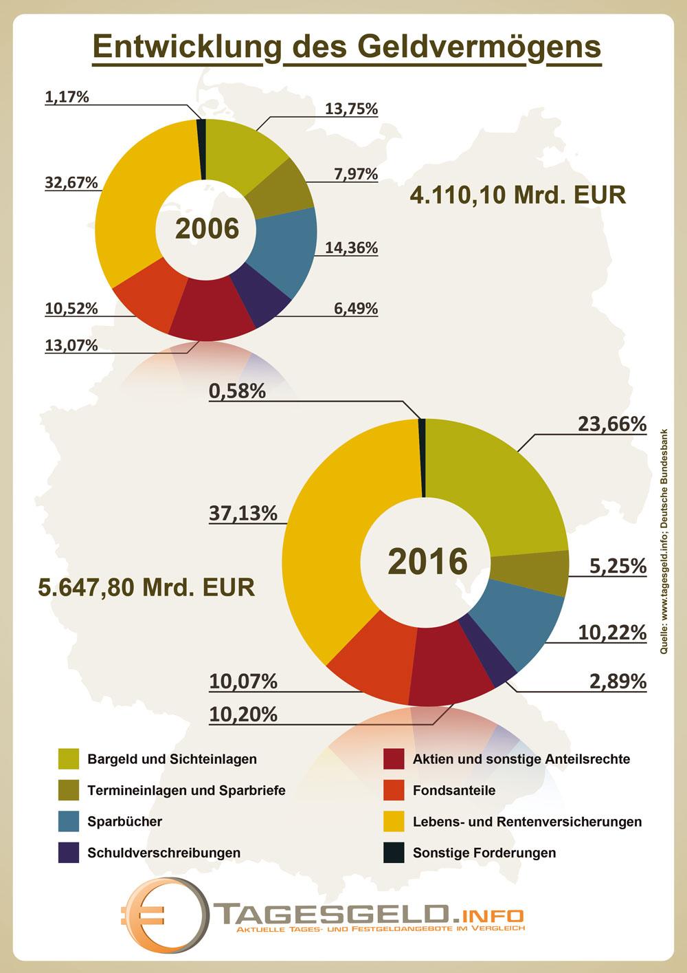 Infografik zur Struktur des Geldvermögens 2006 und 2016