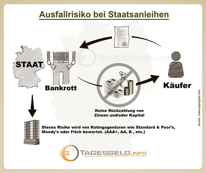 Ausfallrisiko bei Staatsanleihen