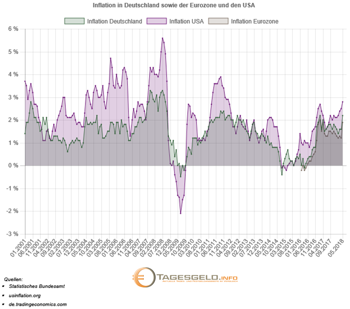 Inflationsrate in Deutschland, der Eurozone und den USA