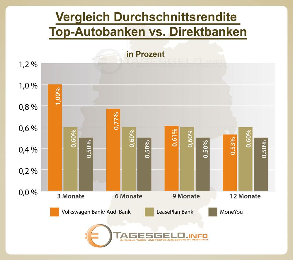 Durchschnittsrendite Autobanken vs. Direktbanken
