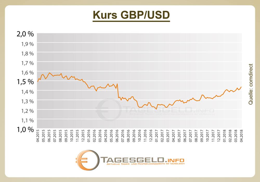 Diese Infografik zeigt den Kurs des britischen Pfunds zum US-Dollar