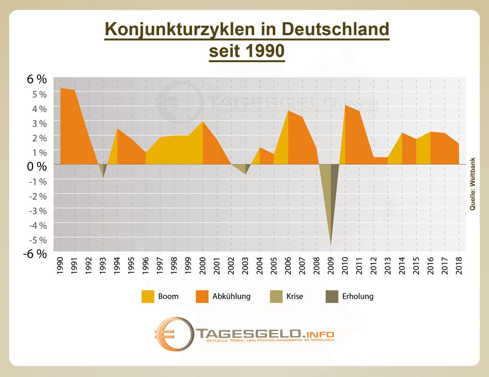 Konjunkturzyklen in Deutschland seit 1990