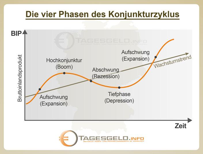 Die Phasen eines Konjunkturzyklus
