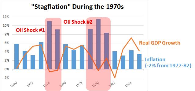 Darstellung der Stagflation während der zwei Ölpreisschocks der 1970er Jahre