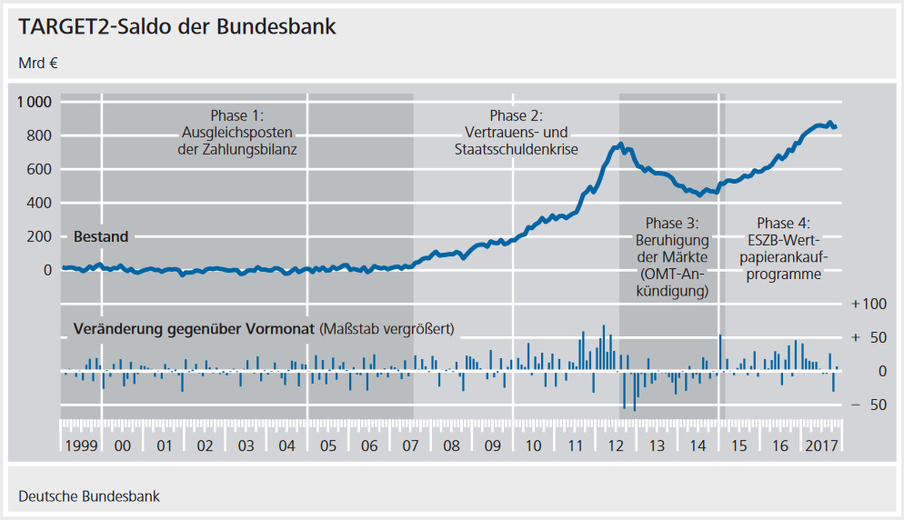 Quelle: Deutsche Bundesbank